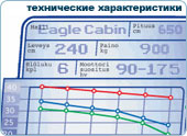 параметры катера Eagle Cabin 650 Full